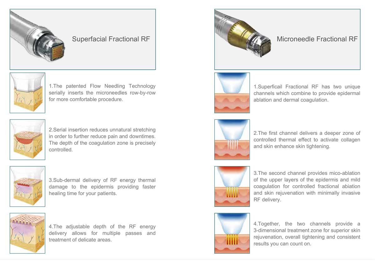 LB-F100 Fractional RF Microneedle Machine PRODUCT PRINCIPLE