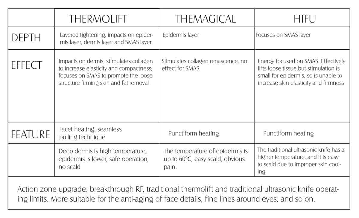 Thermolift RF Skin Beauty Machine why choose us